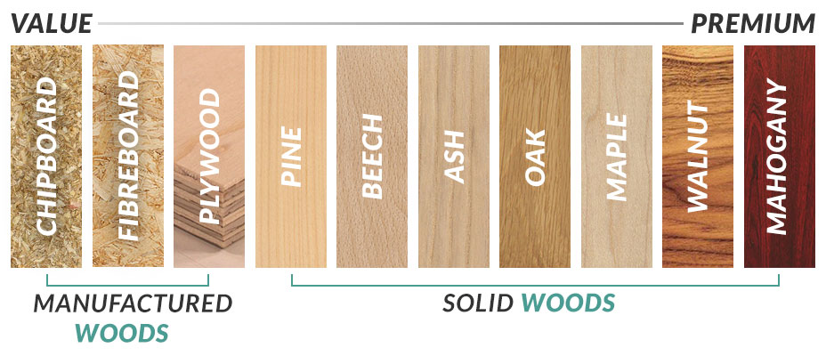 Guide To Wood Types Furniture 123